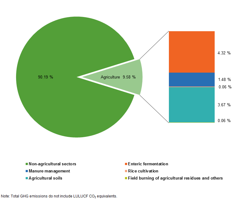 Contribution of agriculture to total GHG emissions